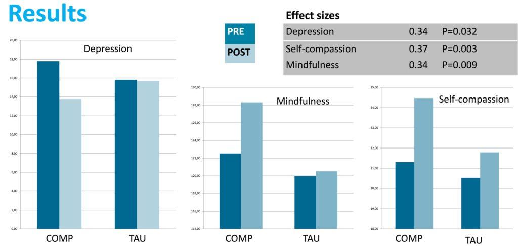 Relax More - Het effect van Compassietraining bij depressies